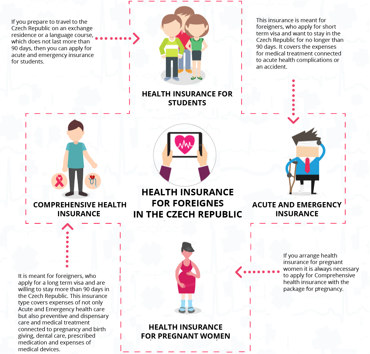 health insurance for foreigners in the czech republic
