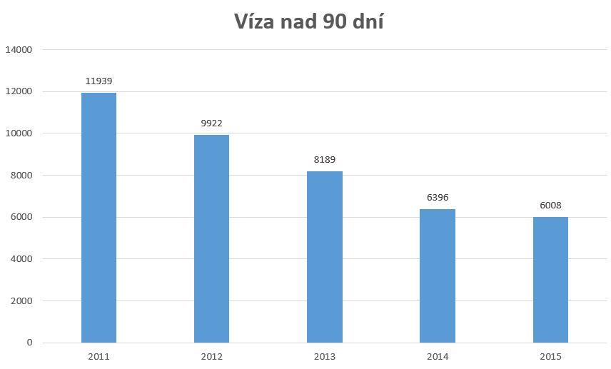 víza nad 90 dní